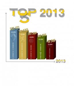 top-5-2012-2013