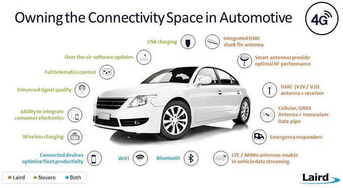 Owining connectivity space in auto