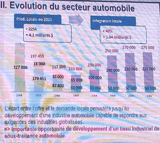 evolution du cecteur auto