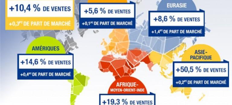 Ventes Groupe Renault au 1er semestre 2017  : 19% pour la région Moyen orient et Afrique