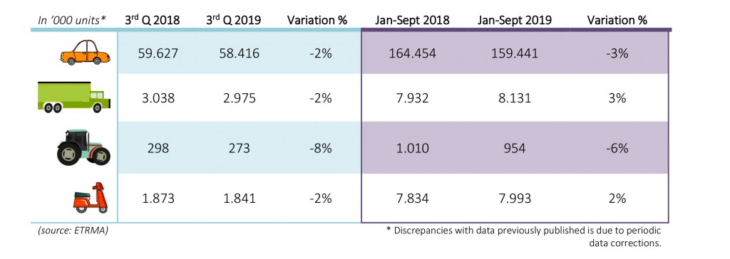 20191114-2019-q3-and-jan-sept-replacement-tyre-sales
