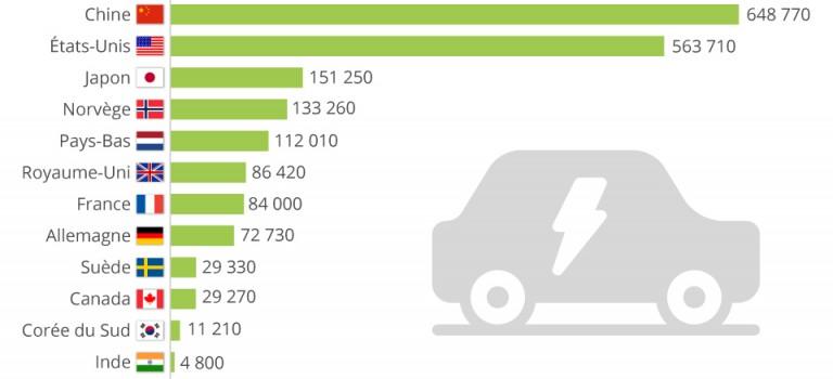 Véhicule électrique : 2,3 millions unités immatriculées en 2019