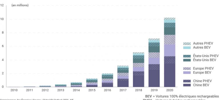 Le parc mondial de voitures électriques a franchi   la barre des 10 millions en 2020 selon L'AIE